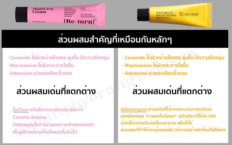 รีเทิร์นครีม สีเหลือง กับสีชมพู ต่างกันยังไง